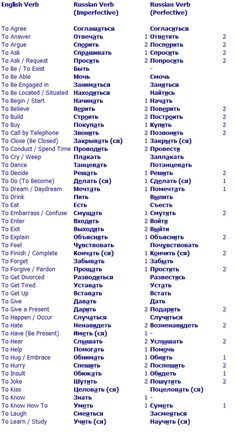russian language word charts | 100 most important Russian verbs