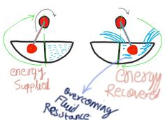 energy device which produces free electrical energy by using magnetic ...