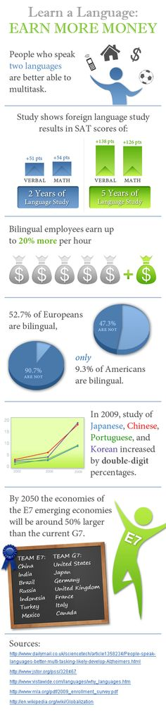 Learn a Language and Earn More Money