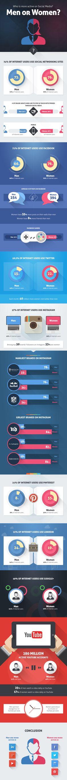 #SocialMedia #infographic - Men vs. Women - Who Is More Active On #Facebook, #Twitter, #Instagram & #Pinterest!!