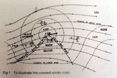 "The Crossed-Winds Rules; from ""Instant Weather Forecasting"" by Alan Watts (1968)"