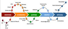 Optimizing Social Media Across the Customer Lifecycle