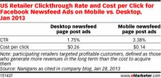 US Retailer Clickthrough Rate and Cost per Click for Facebook Newsfeed Ads on Mobile vs. Desktop