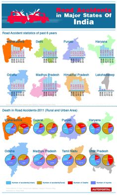 http://autoportal.com/articles/infographic-death-toll-in-road-accidents-in-major-states-of-india.html Death Toll in Road Accidents in Major States of India!!