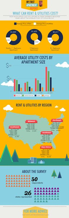 How Much Are Average First Apartment Rent And Utility Costs? Our Survey  Results Infographic