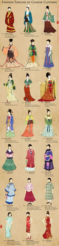 Evolution of Chinese Clothing and Cheongsam/Qipao by lilsuika on DeviantArt