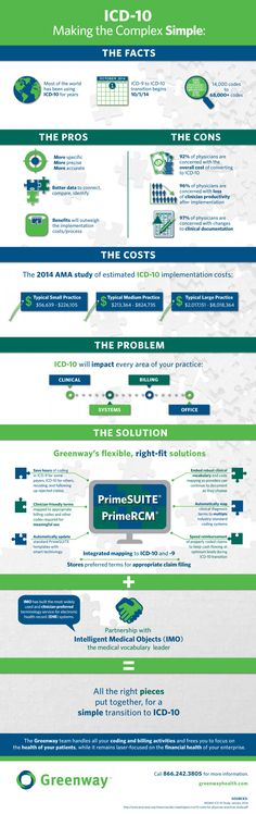 The Pros, Cons and Costs of ICD-10 |www.healthcoverageally.com