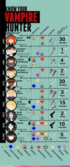 Vampire hunter infographic (LOL)
