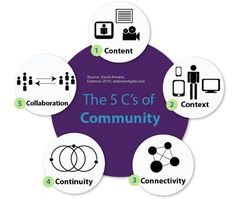 The 5 C's of Community [#socialsjsu]