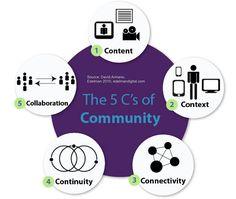 The 5 C's of Community 커뮤니티의 5가지 요소