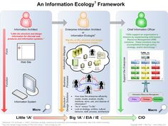 "UCLA DIS 291C ""Information Ecology"""