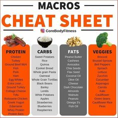 corebodyfitness for Sustainable Fat Loss and Nutrition tips! Nutrition is still Weight Loss Meals, Weight Loss Diet Plan, Lose Weight, Dieta Macros, Macros Diet, Excel Macros, Macro Nutrition, Diet And Nutrition, Macro Meal Plan