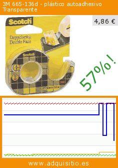 3M 665-136d - plástico autoadhesivo Transparente (Productos de oficina). Baja 57%! Precio actual 4,86 €, el precio anterior fue de 11,22 €. https://www.adquisitio.es/3m/665-136d-pl%C3%A1stico