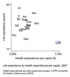Life expectancy by health expenditures per capita, 2007. By Lane Kenworthy.