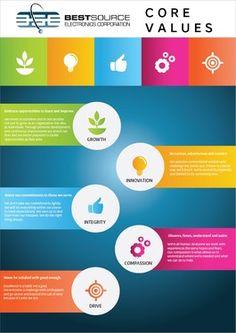Signage design contest | Core Values Poster