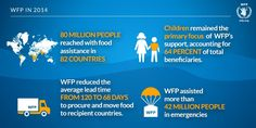 #DidYouKnow 64% of the world's hungry who received WFP food in 2014 were #children http://publications.wfp.org/en/annual-report/2014/ …