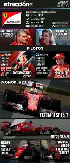 Scuderia Ferrari in a nut shell