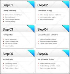 useful business management process
