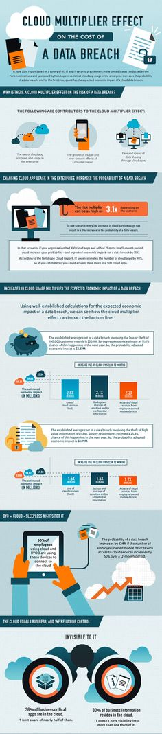 Why is there a Cloud Multiplier effect on the risk of a Data Breach?