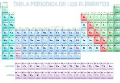 Tabla periodica walter pdf tabla periodica pdf completa tabla tabla periodica para imprimir groups tabla periodica dinamica table periodica completa table periodica elementos table periodica groups table urtaz Image collections