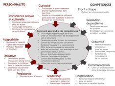 Les 10 compétences-clés du monde de demain | Pédagogie & Technologie