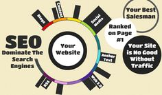 SEO Manchester | Search Engine Optimisation and Marketing