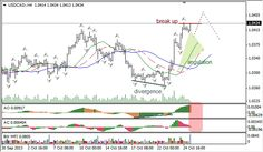Angola e Portugal. Negócios de Sucesso!: Análise de indicadores Bill Williams para USD/CAD e NZD/USD para 25/10/2013