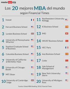Los mejores MBA del mundo según el ranking de Financial Times