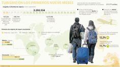 Colombia recibe cada vez más turistas mexicanos, de acuerdo con Procolombia