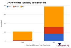 Darkmoney spending in 2014 = almost as much as ALL indiv. spending this time last midterm.  More: http://www.opensecrets.org/outsidespending/summ.php?cycle=2014&chrt=V&disp=O&type=U