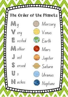 This poster is a great way for your students to learn the order of the planets in our Solar System with a fun mnemonic. With pictures of each planet, this poster will add a bit of fun and colour to your classroom or home. Solar System Projects For Kids, Solar System Crafts, Our Solar System, Solar System Activities, Solar System Order, Science Fair, Science For Kids, Life Science, 4th Grade Science Lessons