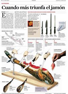 Cómo cortar el jamón #infografia