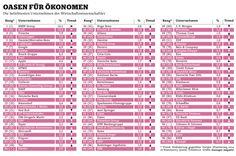 Arbeitsmarkt Deutschland 2/2: Ökonomen #WarForTalent  (ManagerMagazin 5/15)
