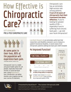 How effective is chiropractic care? Anderson Chiropractics. 7390 Business Center Dr., Avon, IN 46168. (317) 272-7000. www.AvonSpineDocs.com