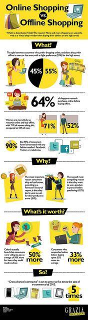 Online Shopping vs. Offline Shopping