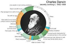 ¿Cómo se las ingenian los genios? Rutinas creativas. http://organizacioneskreadis.blogspot.com.es/2014/05/rutinas-creativas.html