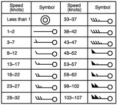 wind speed weather map symbols - Google Search | Weather ...