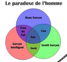 paradoxe of men