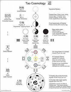 From Nothing to Everything - Daoist Cosmology - Tai chi Tai Chi, Qigong, Yin Yang, Feng Shui, Eastern Philosophy, Tao Te Ching, Traditional Chinese Medicine, Reiki, Martial Arts