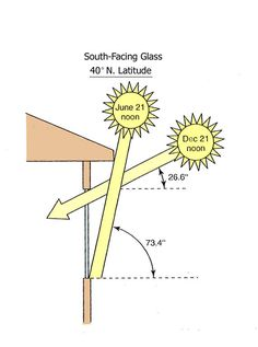 Passive solar design uses the sun angle to design overhangs and solar shading