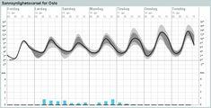 Weather forecast Oslo, Norway by the meteorologisk institut, Norwegian Meteorological Institute