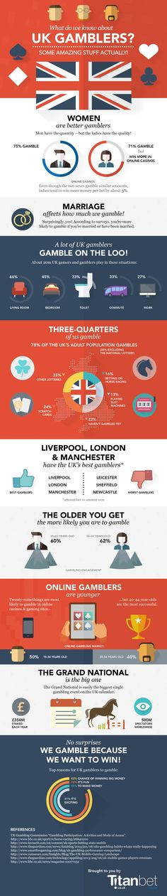 Cool UK gambling habits infographic with interesting data