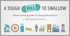 A Tough Pill to Swallow - Drug Discovery INFOGRAPHIC | JP Science Marketing