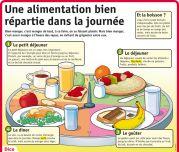 Une alimentation bien repartie dans la journée - Le Petit Quotidien, le seul site d'information quotidienne pour les 6 - 10 ans !