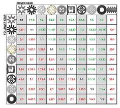 LEGO gear ratios table
