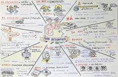Resultado de imagem para mapa mentais biologia
