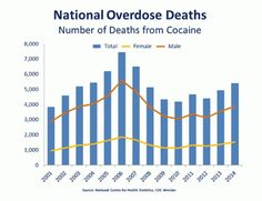 National Overdose Deaths - Number of Deaths from Cocaine  Source: National Center for Health Statistics, CDC
