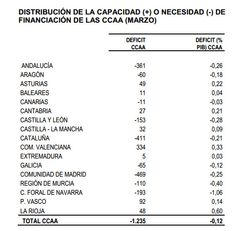Déficit de las CC..AA. tras el primer trimestre del año. Fuente: Mª de Hacienda