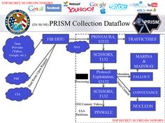 The Biggest News Of The New PRISM slides: more than 'active surveillance targets,' explicit mention of real-time monitoring Fallout, 4th Amendment, Target, Aol Mail, Edward Snowden, Data Collection, Document, Facebook, Linux