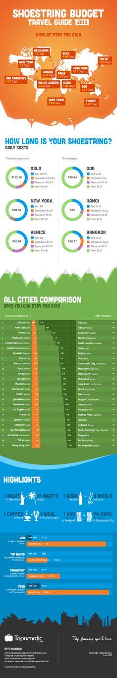 Shoestring budget travel guide 2013 #infografia #infographic #tourism